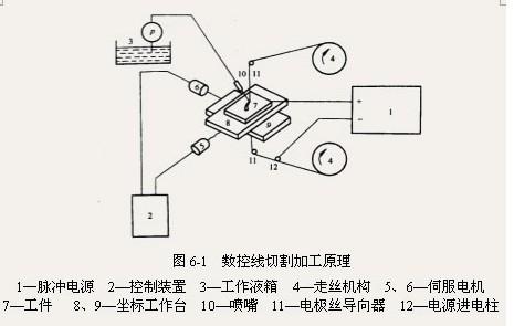 线切割图纸技术要求